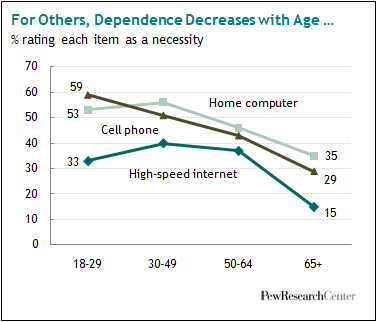 Decrease with age