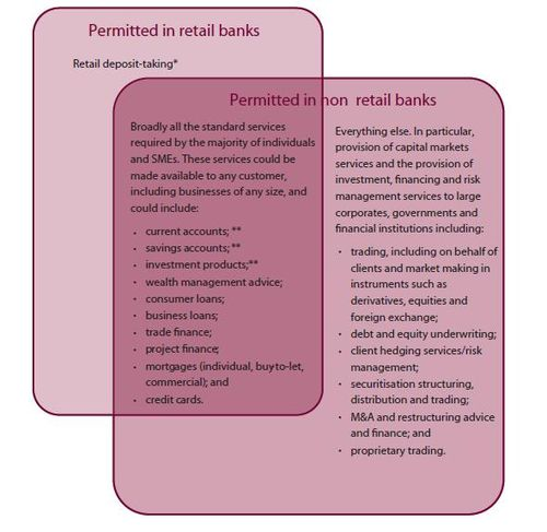 Permitted-in-retail-banks-IBC