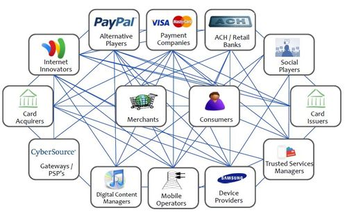 indian banking ecosystem To innovate on the distribution of banking products and services in ways that   heavily on development and maturity of an ecosystem around it.