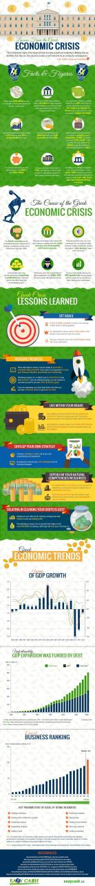 Lessons from the Greek Economic Crisis - An Infographic