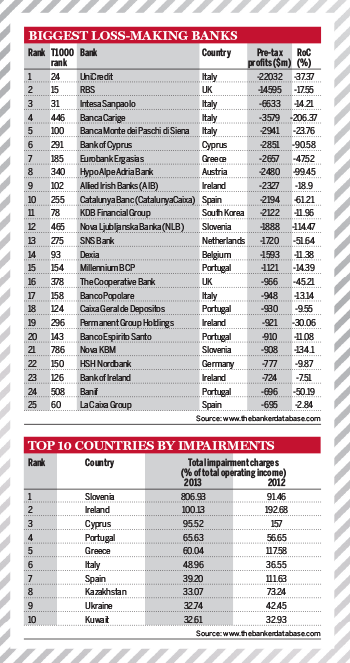 The Top 1000 Banks in the World 2014 - Chris Skinners blog