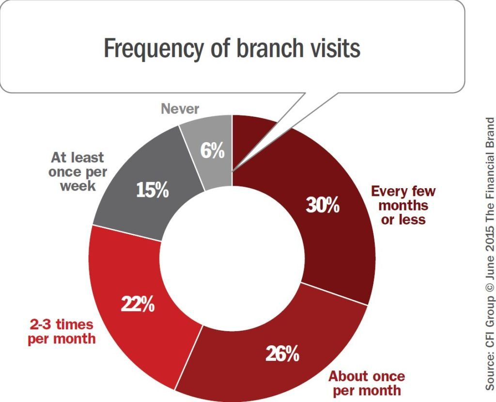 frequency-of-branch-visits