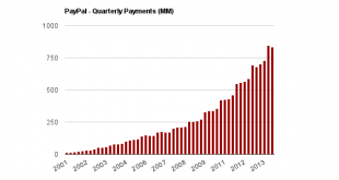 PayPal payments 1q14