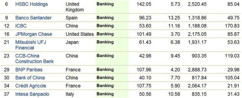 Top 10 Banks in the world
