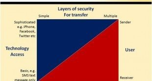 Remittances Strategy
