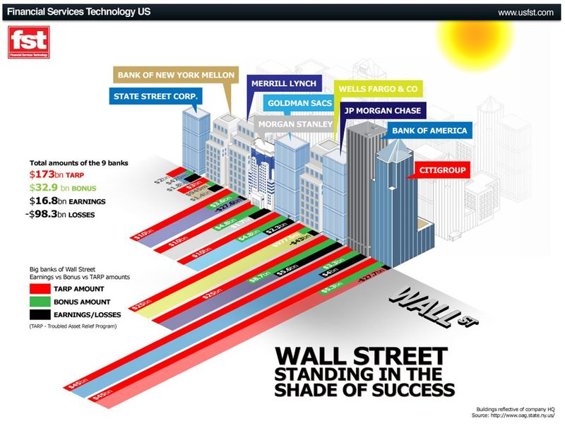 TARP to Bonus ratio