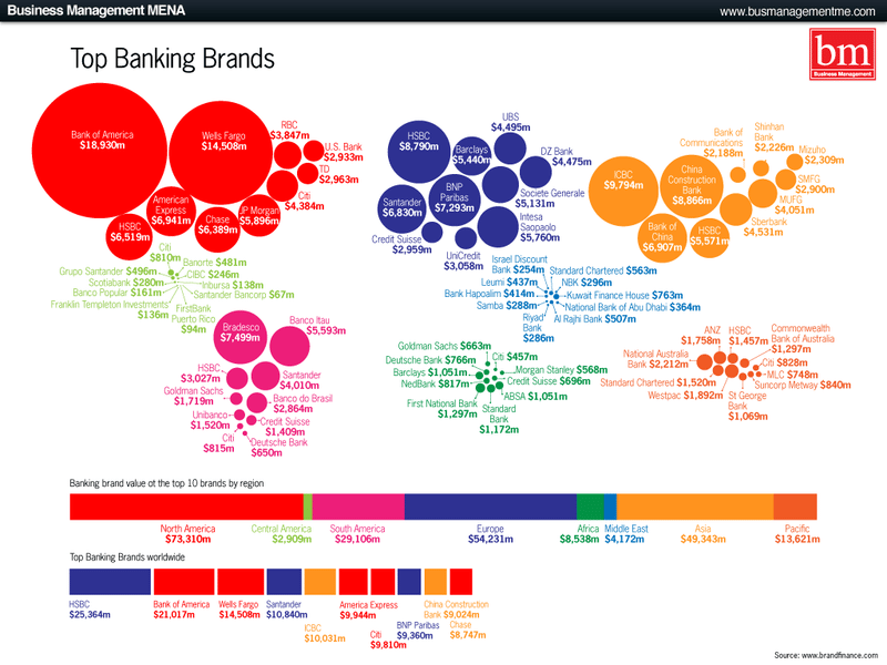 Bank Brands by Region