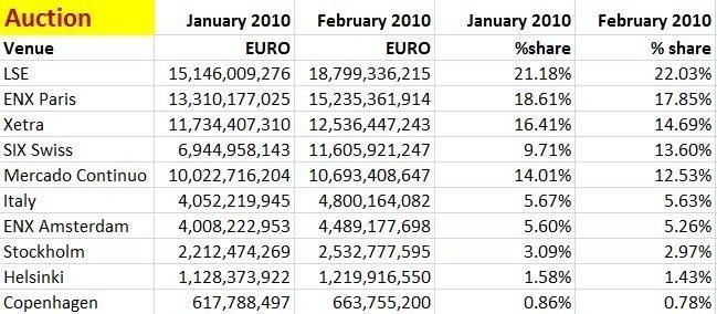Monthly MiFID Monitor, February, Auction