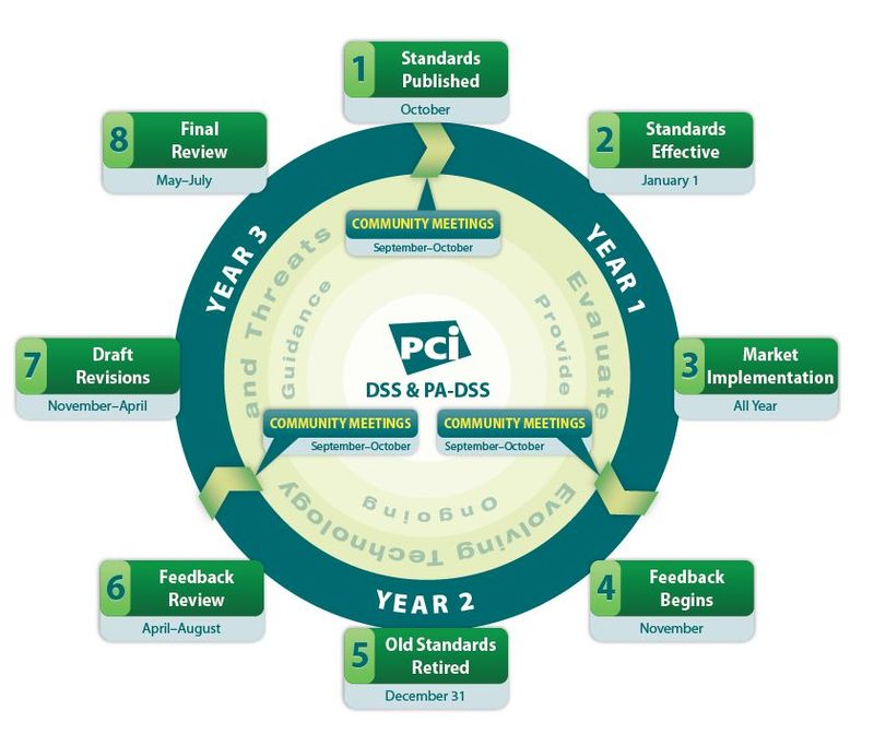 PCI standards Lifecylce