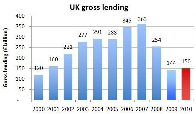 UK Gross Lending