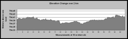 Hakseenpan_Elevation_Graph