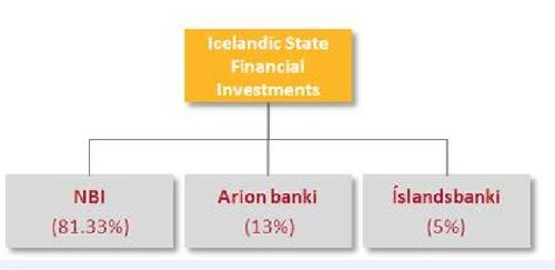Iceland banks1