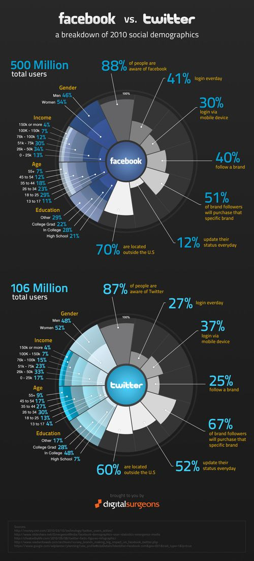 Facbook-vs-twitter-deomgraphics-2010-hi-res