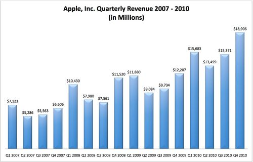Apple revenues
