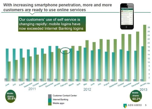 Proof that mobile banking is killing the branch - Chris