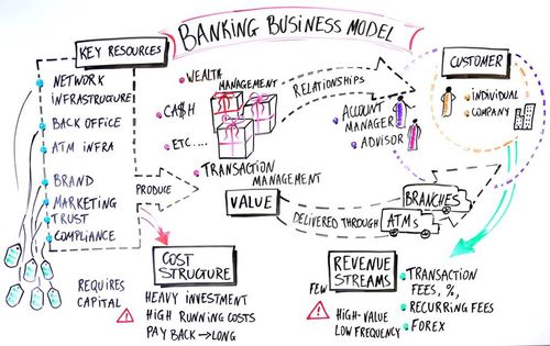 SIBOS 2013: The 'Long Tail' Model Is Coming to Banking (Part Two ...