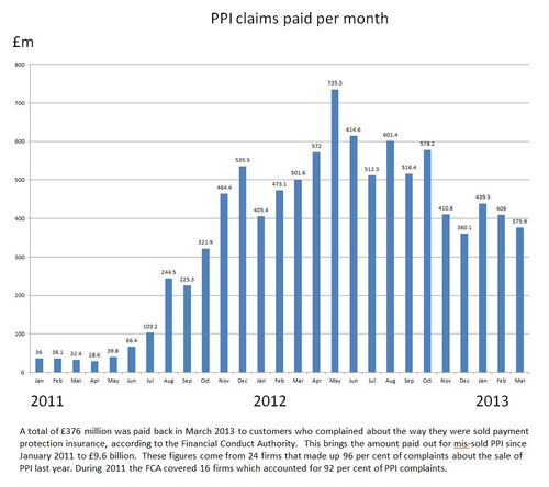 PPI claims processed