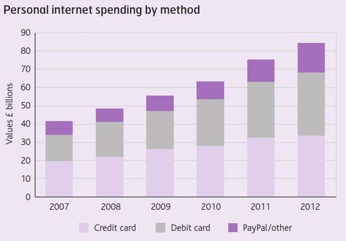Internet payments