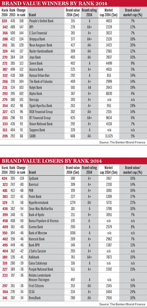 Brand-value-winners-by-rank