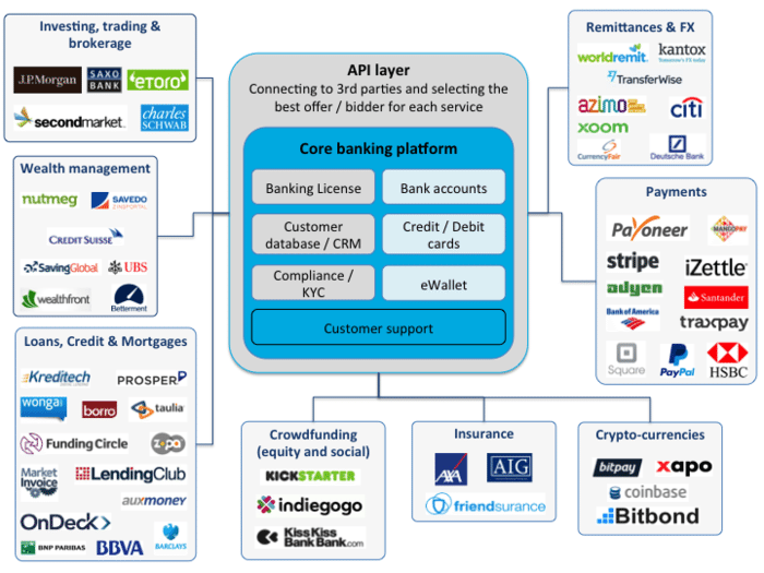 Why fintech banks will rule the world chris skinners blog imagine that you are a client of this marketplace bank and that you need a loan you do not really care if the loan is provided to you by lending club or malvernweather Images