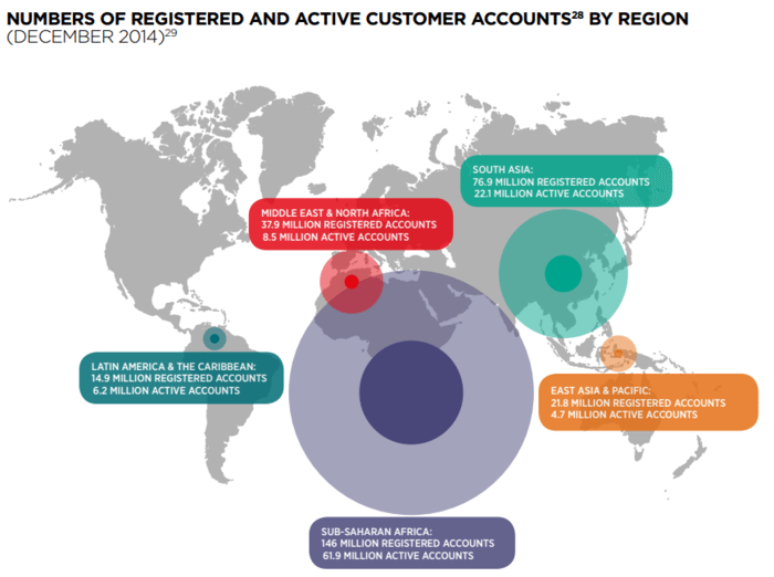 GSMA mobile adoption
