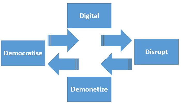 Digital Cycle