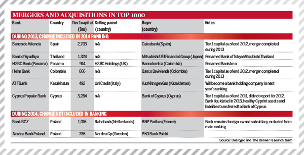 Top 1000 World Banks Ranking 2014 – Mergers and Acquisitions in Top 1000