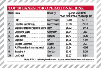 Top 1000 World Banks Ranking – Top 10 Banks for Operational Risk