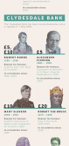 The Who's Who of UK Banknotes