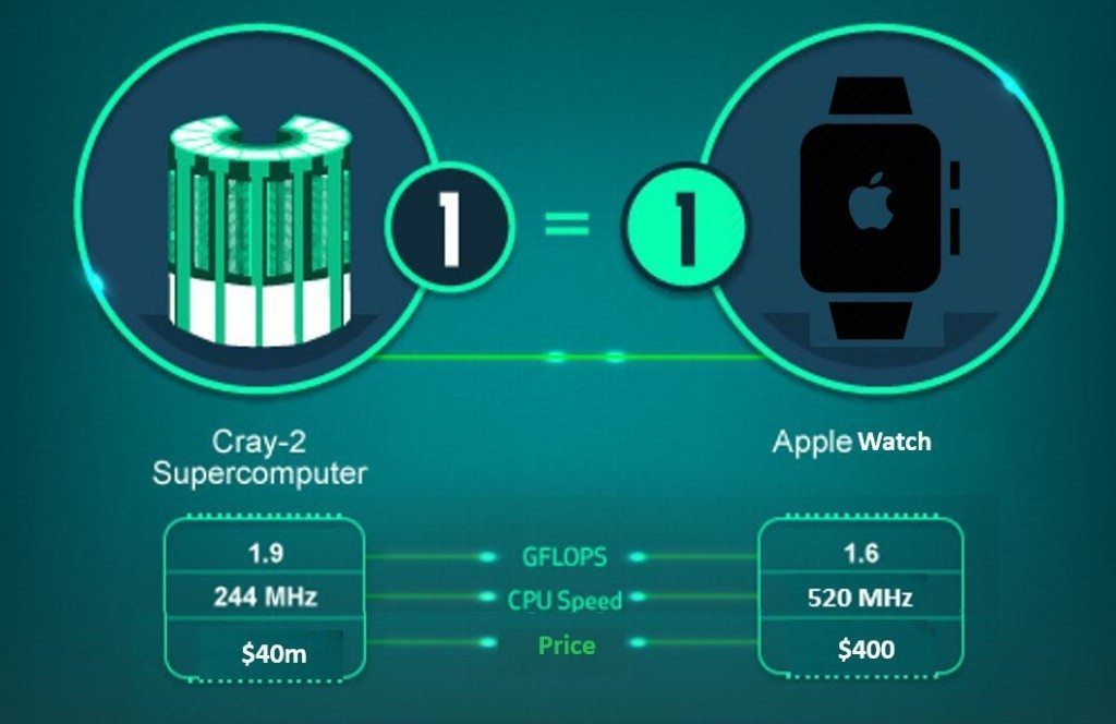 Cray v Apple Watch