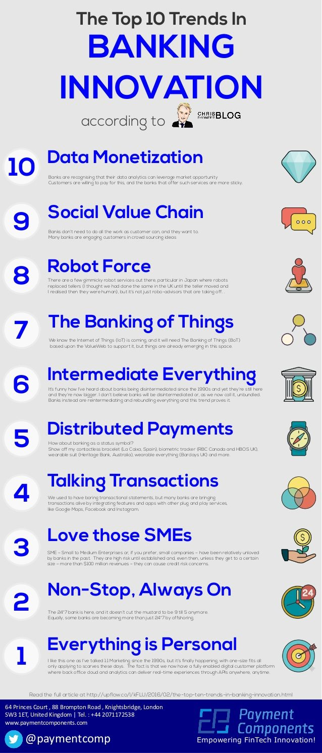 top-10-trends-in-banking-innovation-1-638