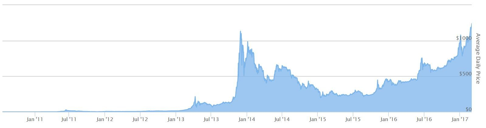 After blogging about bitcoin for six years, I've closely followed ...
